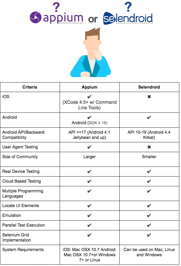 Selendroid vs  Appium - Which to Choose for Your Mobile App