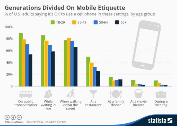 Source: http://www.statista.com/chart/3760/mobile-etiquette/