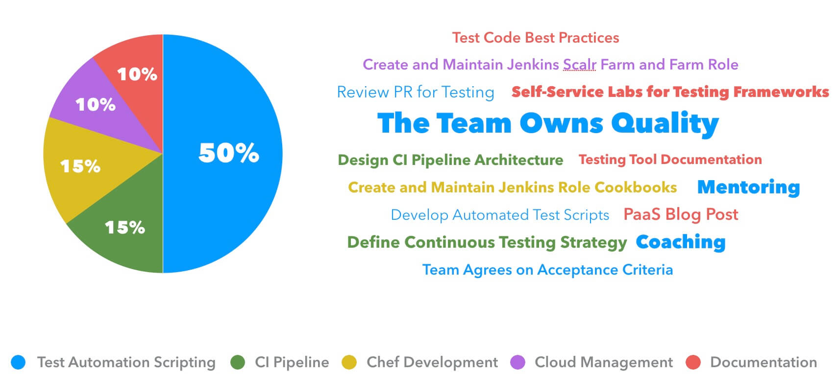 Achieving Continuous Integration (CI) Excellence through