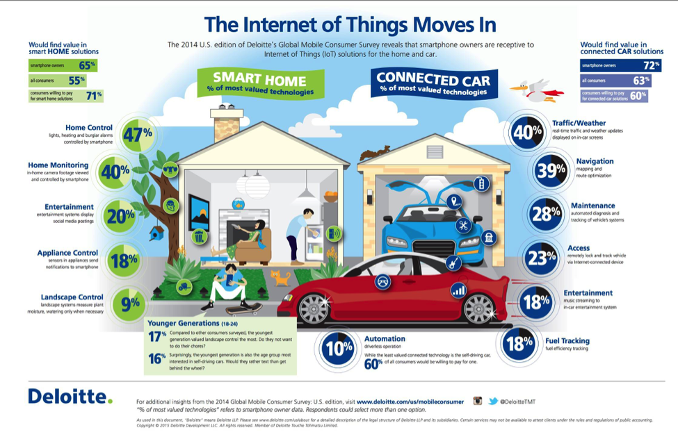 http://deloitte.wsj.com/cio/files/2015/08/Internet-of-things-GMCS_Infographic-2015.pdf