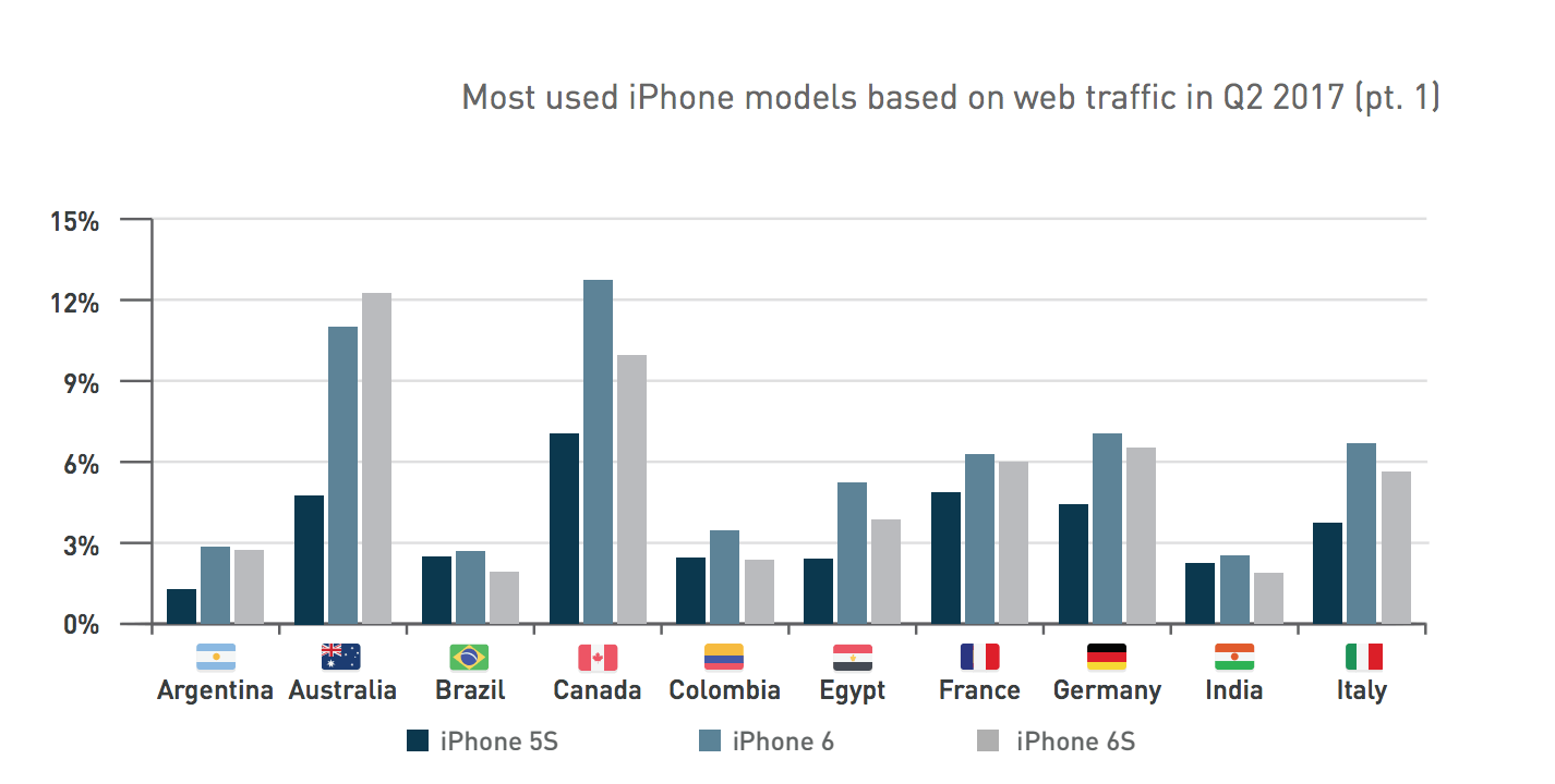Most Used iPhone models based on web traffic in Q2 2017