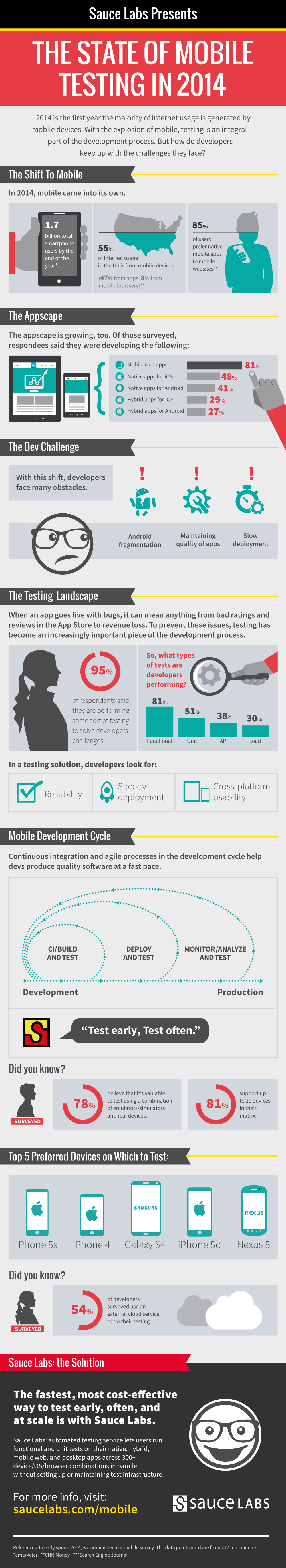 Mobile_Infographic_5-30-14b (1)