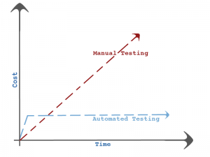 ROI - benefits of automated testing