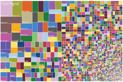 Device fragmentation August 2015