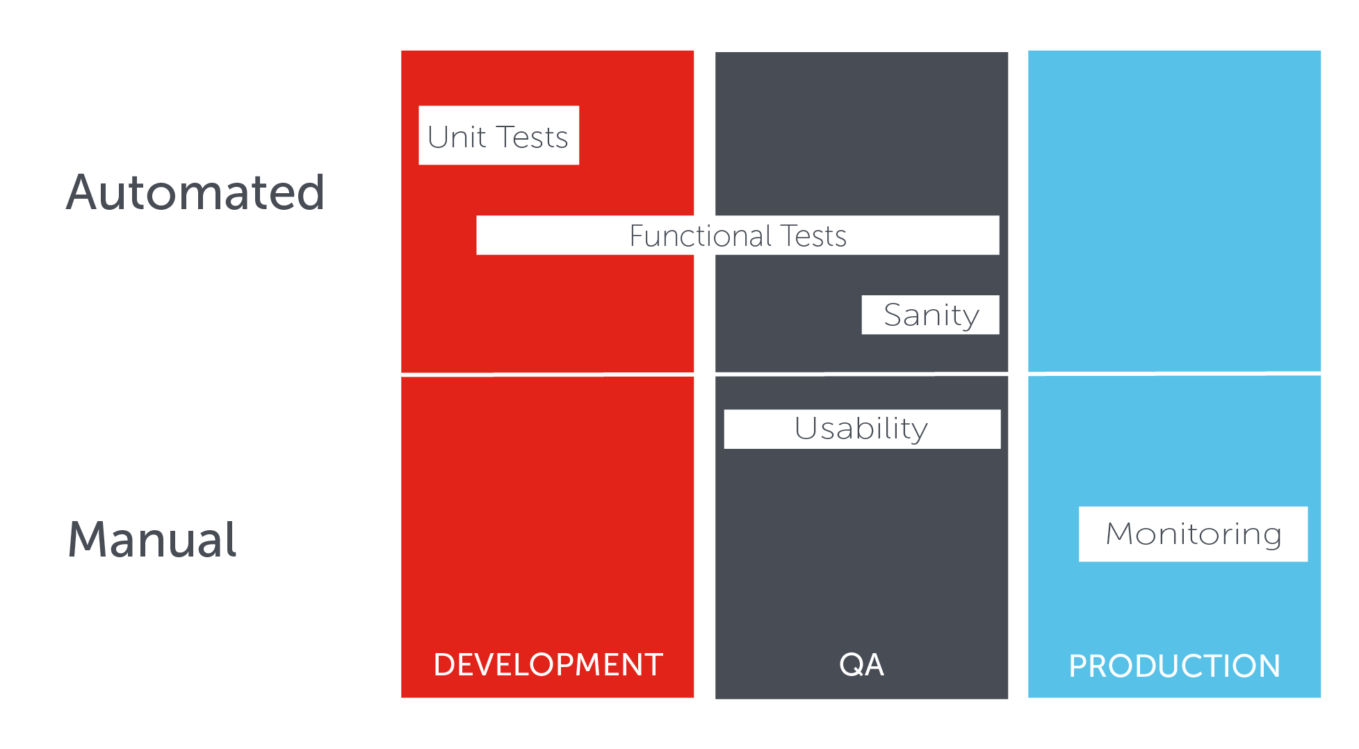 Tests to perform in the different life-cycle stages of a mobile app