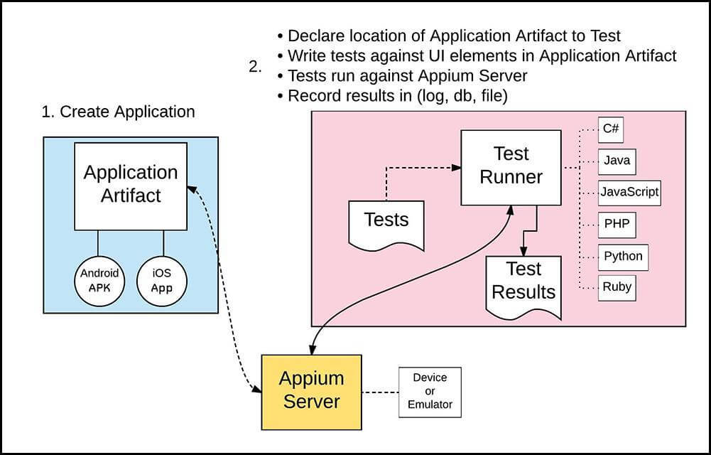Effective Mobile App Testing Using Appium | Sauce Labs