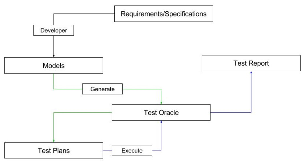 The Challenges And Benefits Of Model Based Testing Sauce Labs